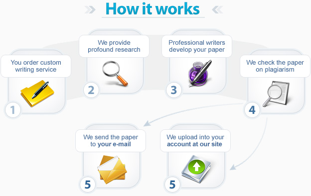... Writing Service, Essay Nature - High Quality Article Writing Service